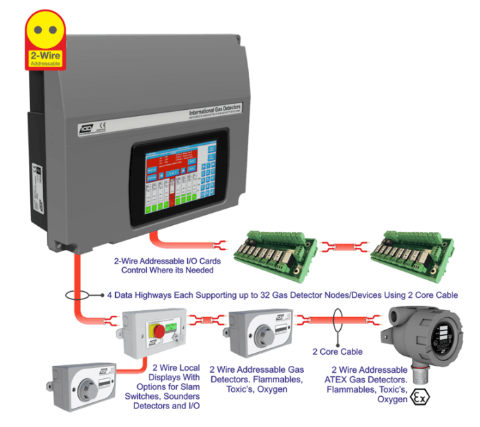 2-Wire Gas Detection System : Quote, RFQ, Price and Buy