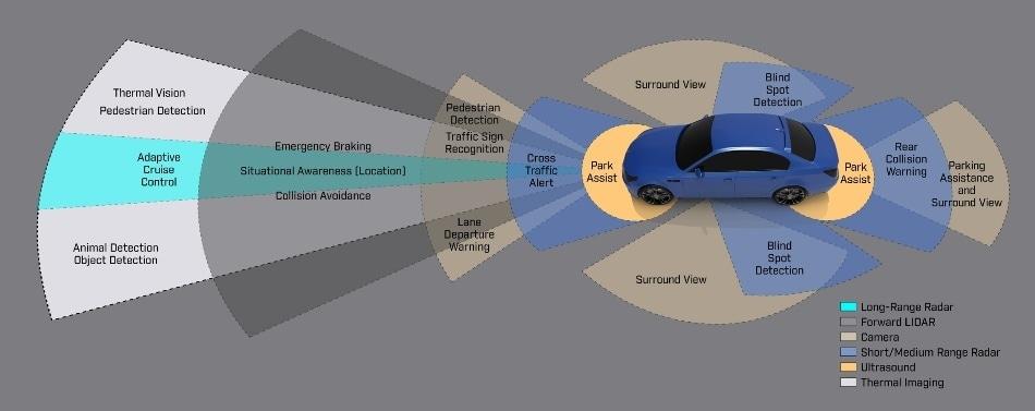 ADAS Sensing – Using Thermal Sensing in ADAS Systems