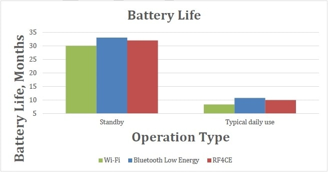 Battery Life comparison with different communication protocols.