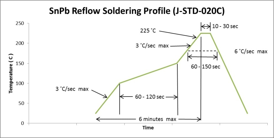 SnPb Classification reflow profile according to IPC/EDEC J-STD-020C.