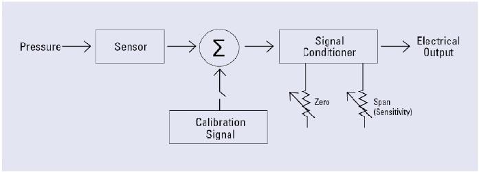 Internal Field Calibration In Pressure Transmitters