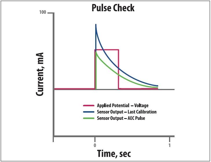 new technology extends gas sensor calibration intervals