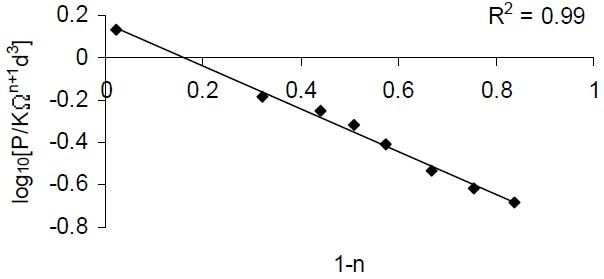 Semi-logarithmic plot of dimensionless functions (P/KΩn+1d3) versus (1 − n) for standard fluids as listed in Table 2.