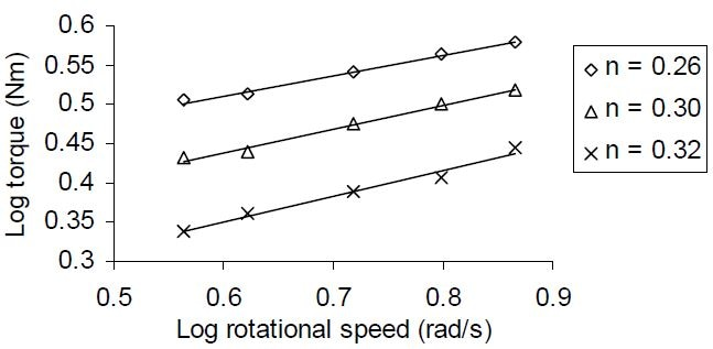Logarithmic plot of torque versus rotational speed, for tomato ketchup samples.