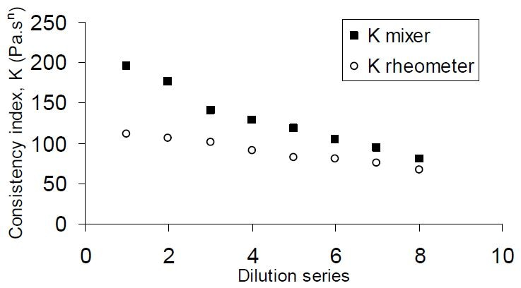 Consistency index (K) as determined by the mixer viscometer, compared to their rheometer-measured equivalents, for tomato ketchup samples (BC values 4.2–6.8).
