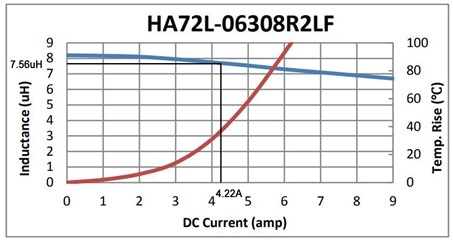 HA72L-06308R2LF DC bias and Temp rise