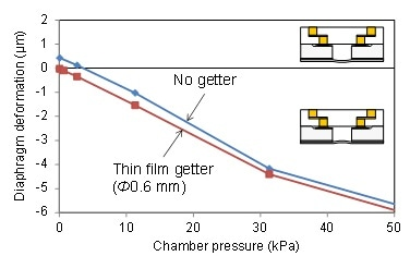 Sealing pressure measurement by zero balance method (Degassing at 400 °C for 30 min ? Anodic bonding at 400 °C and 600 V for 1 min, Cavity volume = 0.26 mm3)