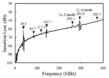Frequency characteristics of disk-type MEMS resonators shown in Figure 1.
