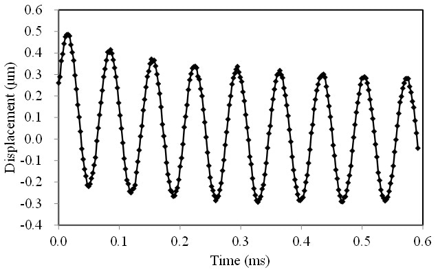 Decay vibration of laterally-driven PZT actuator measured by stroboscopic video microscopy using Polytec MSA-500.