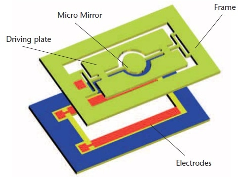 Construction of a micro scanner.