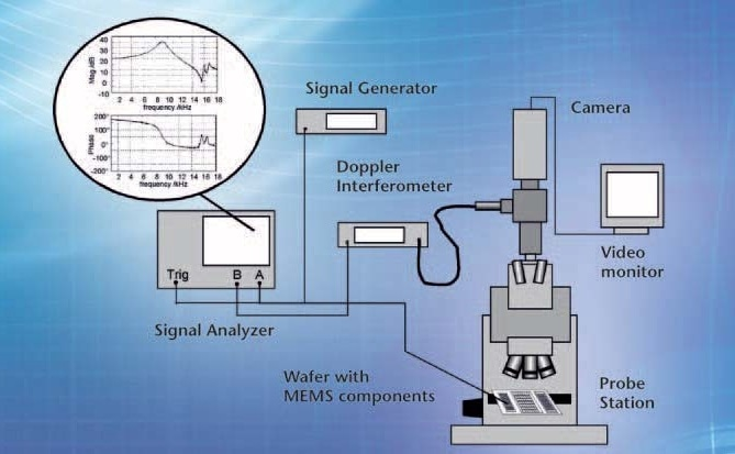 Probe station with Polytec Microscope Scanning Vibrometer.