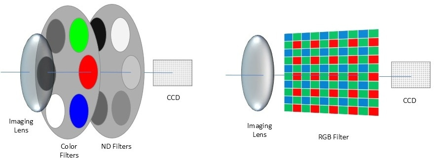 CIE-matched color filter (left) and RGB filter (right) configurations.