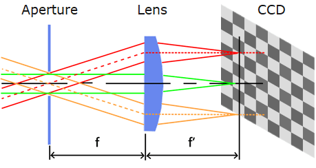 Illustration of Fourier optics directing angular emissions of light through the specialized lens onto points on an imaging system's CCD, forming a 2D polar plot of the 3D distribution.