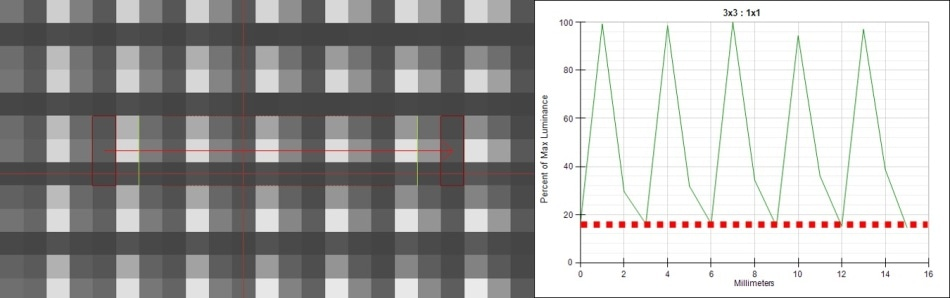 A display captured with a low-resolution imaging system. The measurement image (left) captures each display pixel across 3x3 sensor pixels. The pixel luminance is shown in the cross-section (right), where the contrast between pixels is very low, with potential cross-talk of measurement data from one display pixel to the next.