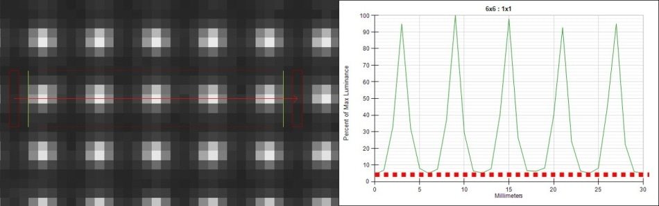 A display captured with a high-resolution imaging system. The measurement image (left) captures each display pixel across 6x6 sensor pixels. The pixel luminance is shown in the cross-section (right), where the contrast between pixels is much higher, reducing cross-talk of measurement data between pixels.