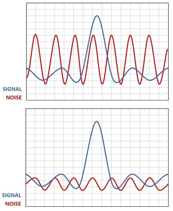 Illustrations of signal-to-noise ratio (SNR), where blue is the meaningful signal and red is the undesirable noise. Improving this ratio (as in the bottom image) increases the likelihood of discerning the signal.