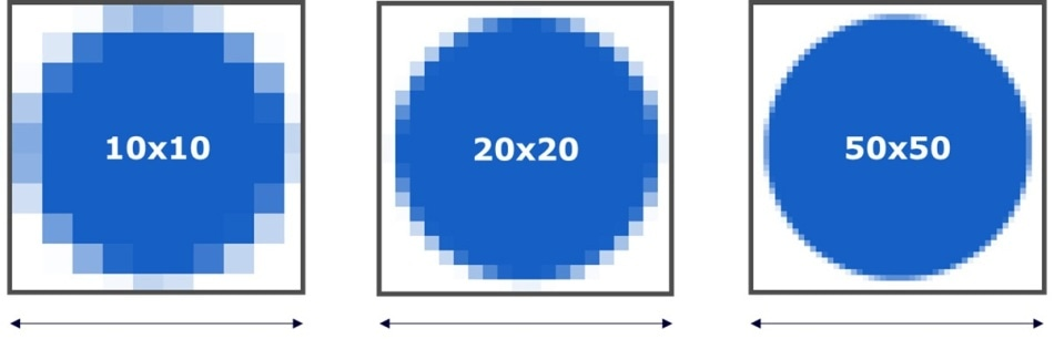 Increasing the number of display pixels per area requires that pixels become smaller. This illustration shows the impact on pixel size as display resolution increases within a 2.54-cenitmeter (approximately 1-inch) square area.
