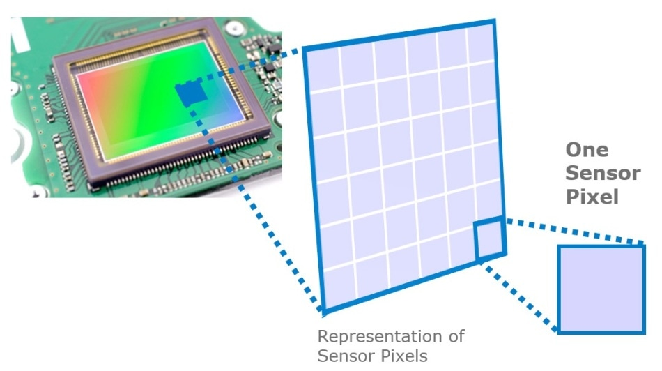 An illustration of imaging sensor pixels, where each sensor pixel captures photons from a specific spatial position on the light-emitting display.