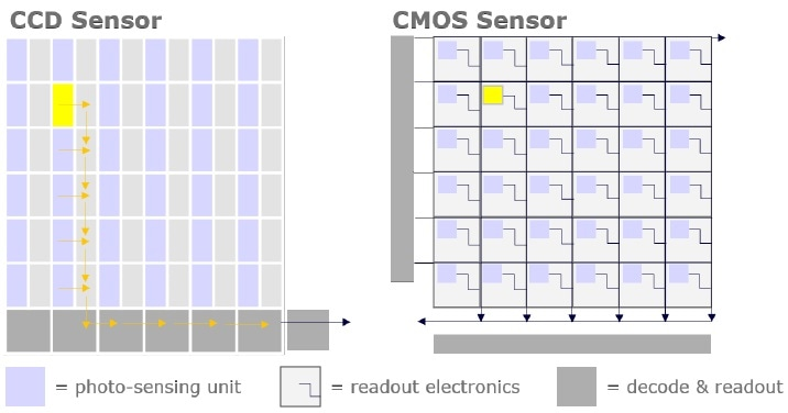 An illustration comparing the size of the photo-sensing area per pixel of a CCD sensor versus a CMOS sensor.