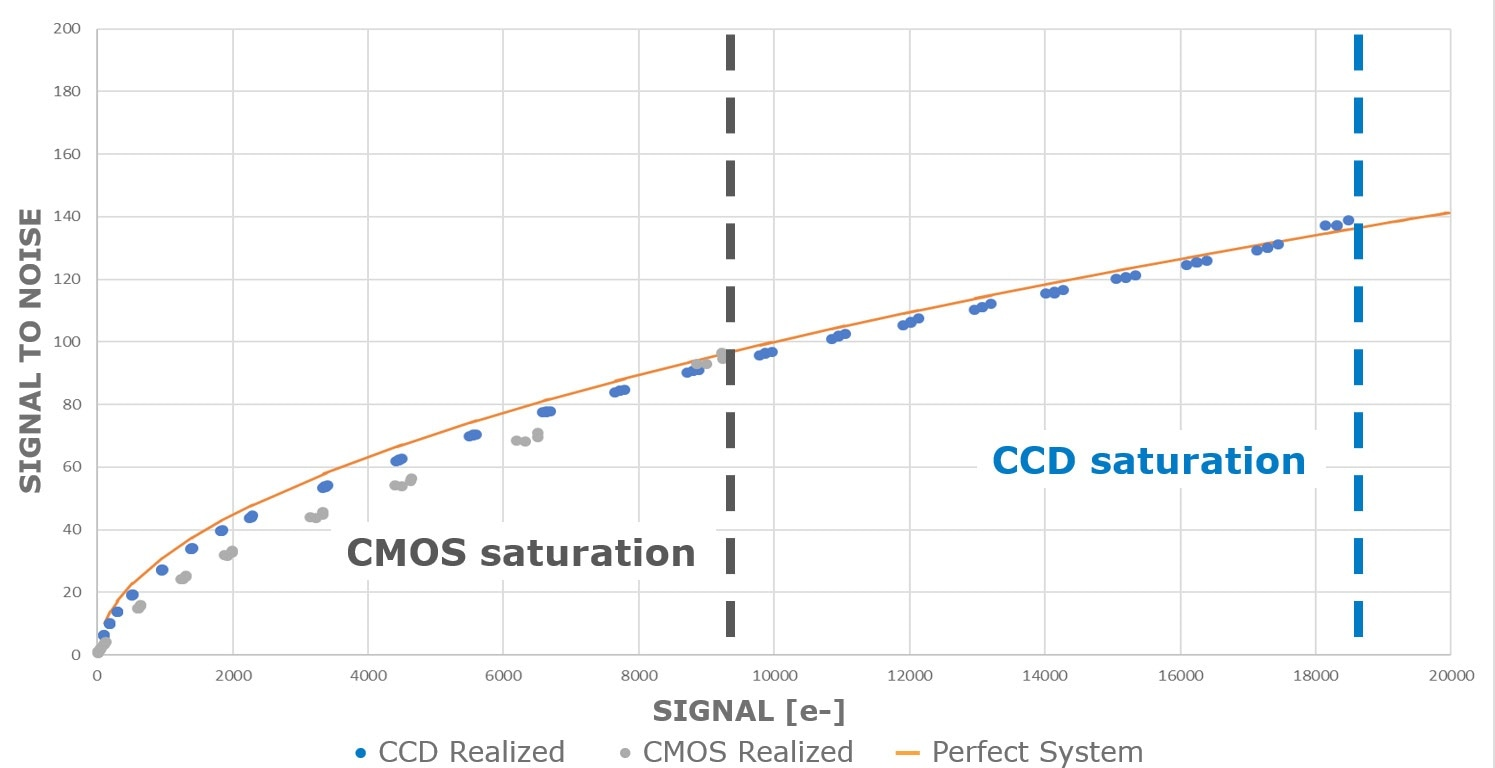 "Graphical representation of actual test data showing the single-pixel SNR of two systems with the same image size—CMOS and CCD—compared to a theoretical ""perfect"" system on the orange line, which has a nearly pure shot-noise limit."