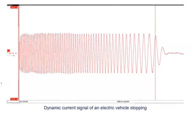 Dynamic current signal of an electric vehicle stopping.