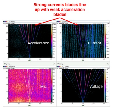 Spectrum plots of acceleration, microphone and current for full loading ramp tests from 0-3000RPM.
