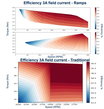 Efficiency heat maps for DUT.