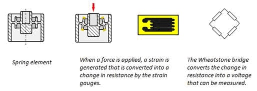 Principle of operation of a strain gauge sensor. The size of the spring element determines the measuring range.
