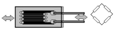 Strain gauges are connected to a Wheatstone bridge circuit to give a voltage output that enables any deformation to be easily measured.