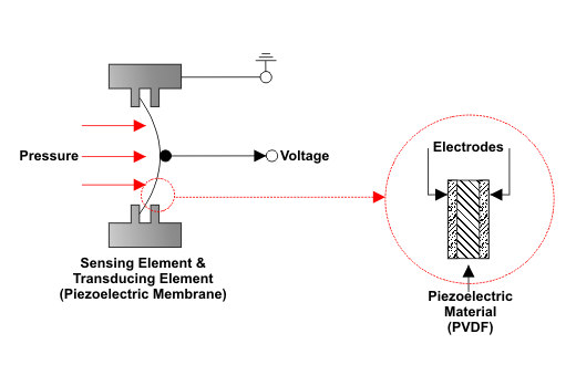 Piezoelectric Sensor Technology