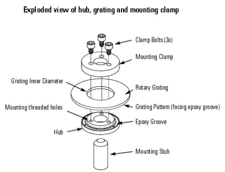 The illustration above shows how the grating is clamped to the hub for the mounting and aligning process.