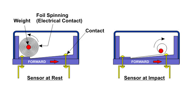 automotive airbag sensors