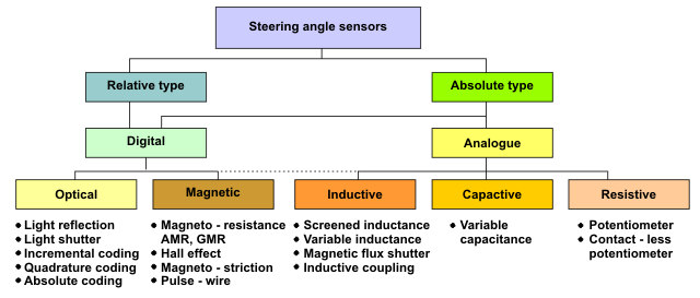 Figure 2 Is A Flowchart Of Steering Angle Sensors Mainly In The Form Optical Magnetic Inductive Capacitive And Resistive