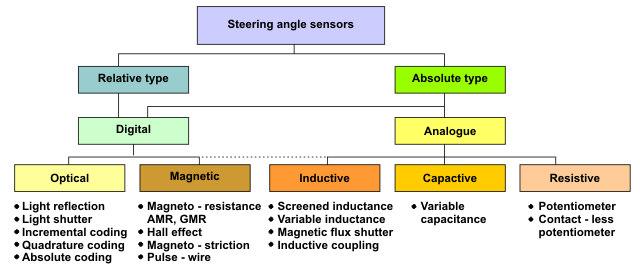 Inside A Car Steering Sensors