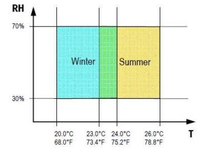 Determining Thermal Comfort Using A Humidity And