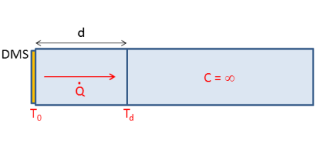 Heat flow model for heat dissipation from the strain gauge to the measuring body.