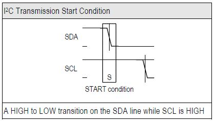 Transmission START Condition (S)