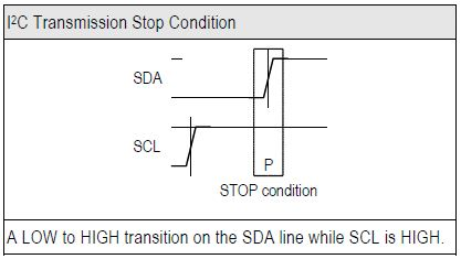 Transmission STOP Condition (P)
