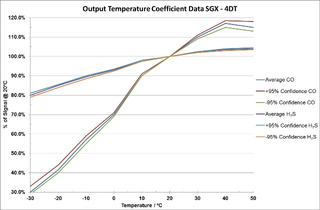 Output temperature coefficient data