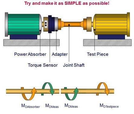 Selecting The Right Rotating Torque Sensor