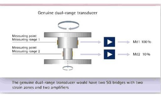 Selecting the right rotating torque sensor however some digital torque sensors use software which allows them to operate as a dual range torque sensor figure 7 shows the schematic of dual range ccuart Image collections