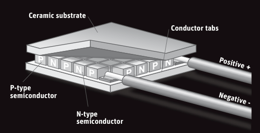 Thermopile Pyranometers How Do They Work