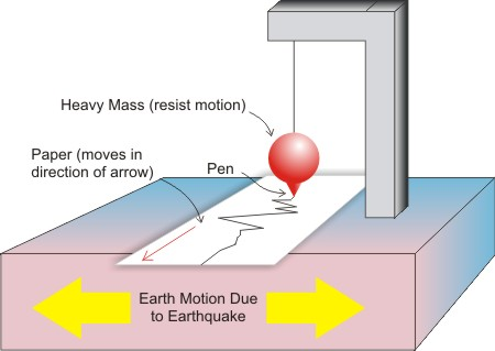 application of seismometers in the measurement of earthquakes rh azosensors com Seismograph Animation Seismograph Animation