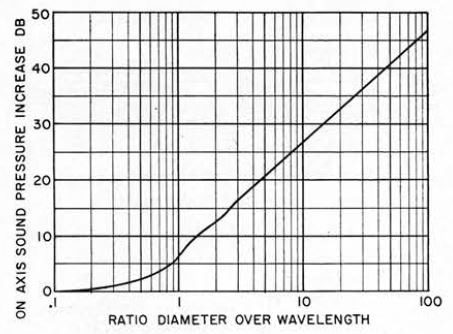 Increase in sound-pressure level along the normal axis of a piston generating constant acoustic power as a function of the ratio of piston diameter to wavelength of sound.
