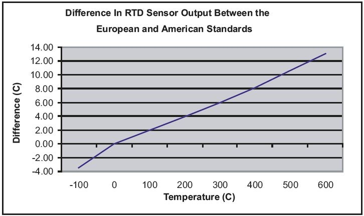 Difference in RTD Sensor Output Between the European and American Standards