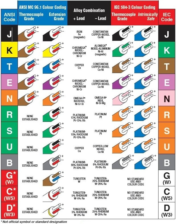 International Wiring Color Code,Wiring.Download Free ... on