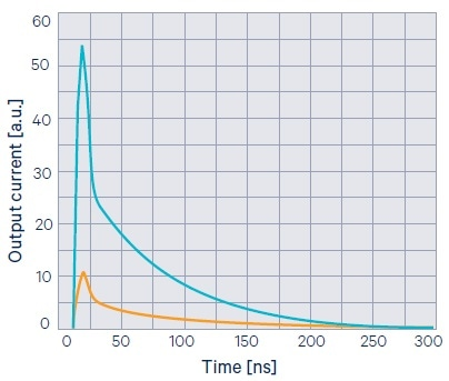 Typical SiPM pulse (blue curve) corresponding to simultaneous firing of several cells.
