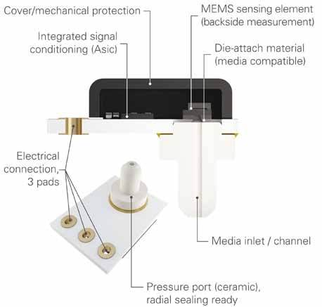 The Merit Sensor TVC sensing module is highly customizable to meet specific application requirements in a cost-efficient, compact package.