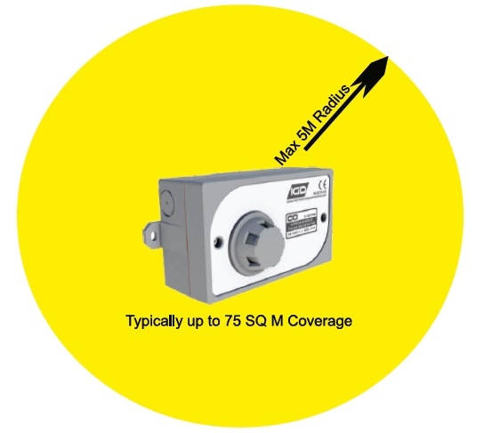 Area Coverage for Gas Detectors
