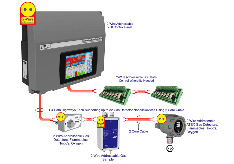 Why 2 wire addressable gas detection is the future in addition each detector has multiple io options to interface to other systems this could be as simple as a panic button interface switching alarms or publicscrutiny Choice Image